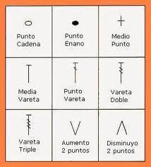 Simbología Crochet y sus Abreviaturas